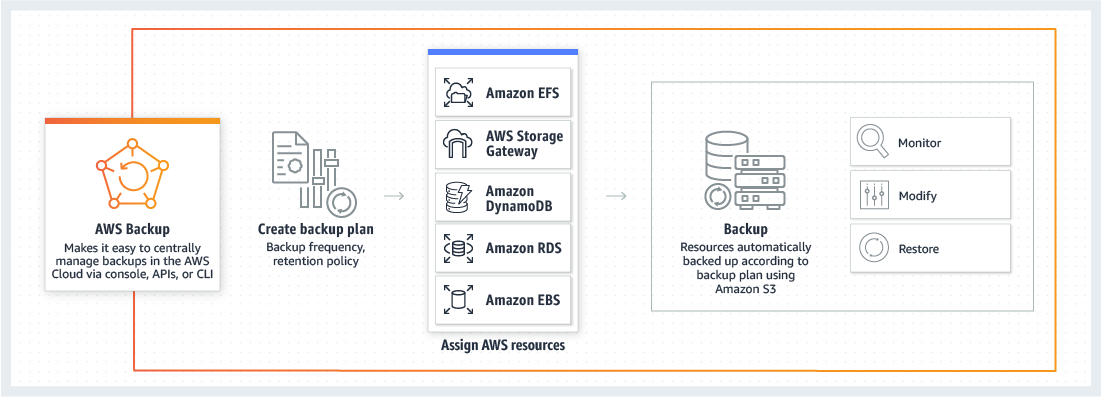 Use AWS? Then Protect AWS